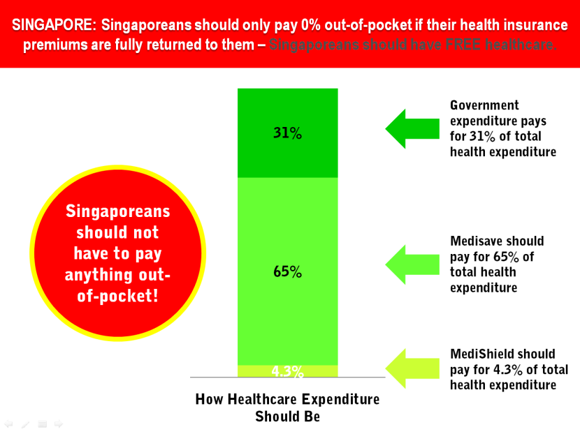 23 Singapore Health Insurance Contribution Rate vs Total Expenditure.png