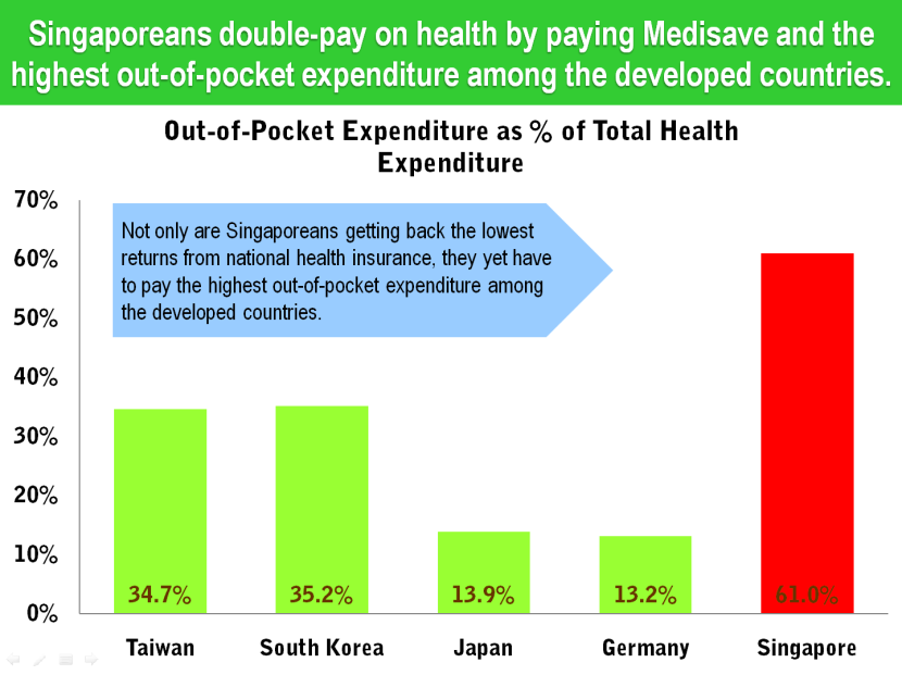 25 Singapore Health Insurance Contribution Rate vs Total Expenditure.png