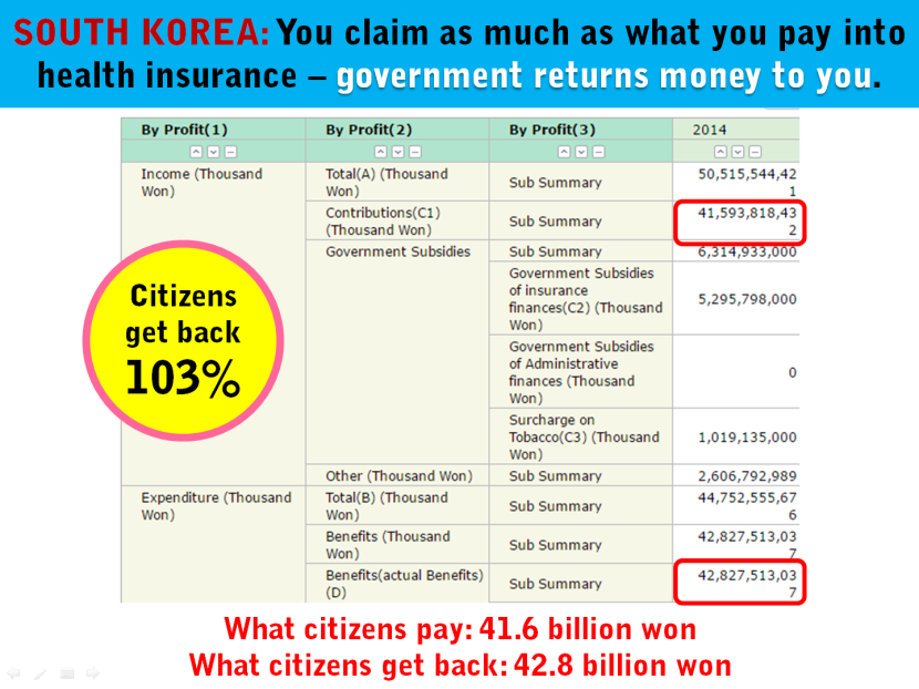 3 South Korea Contribution Claim Health Insurance.png