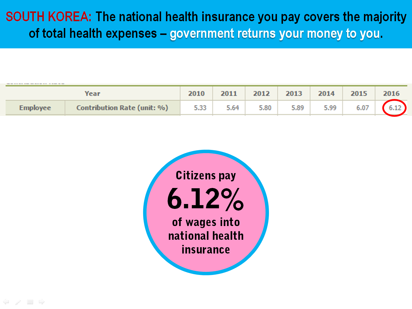 3 South Korea Health Insurance Contribution Rate vs Total Expenditure.png