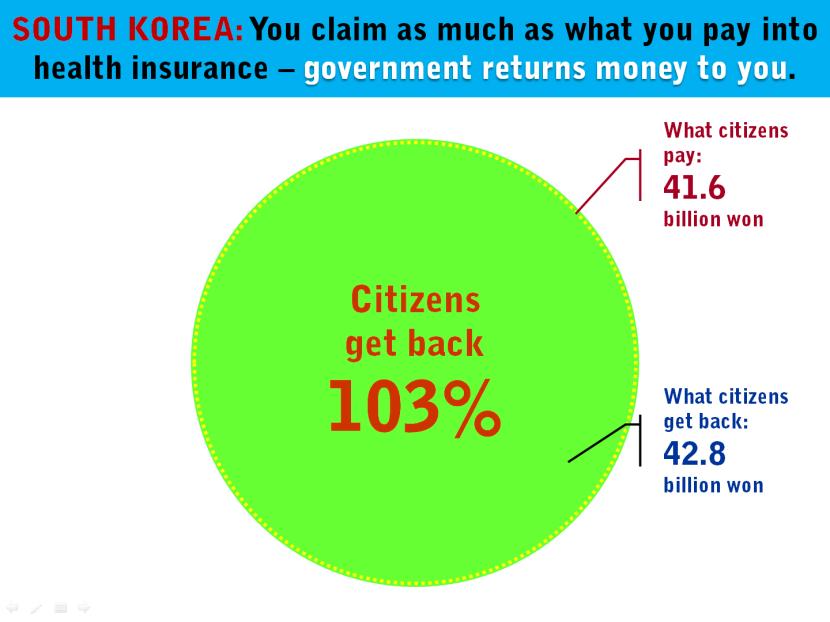 4 South Korea Contribution Claim Health Insurance.png