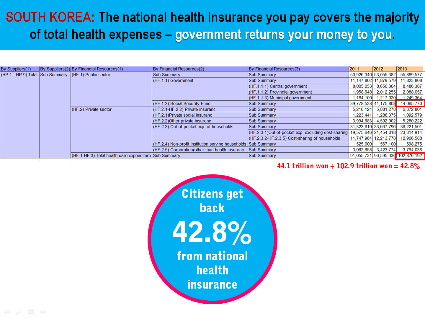 4 South Korea Health Insurance Contribution Rate vs Total Expenditure.png