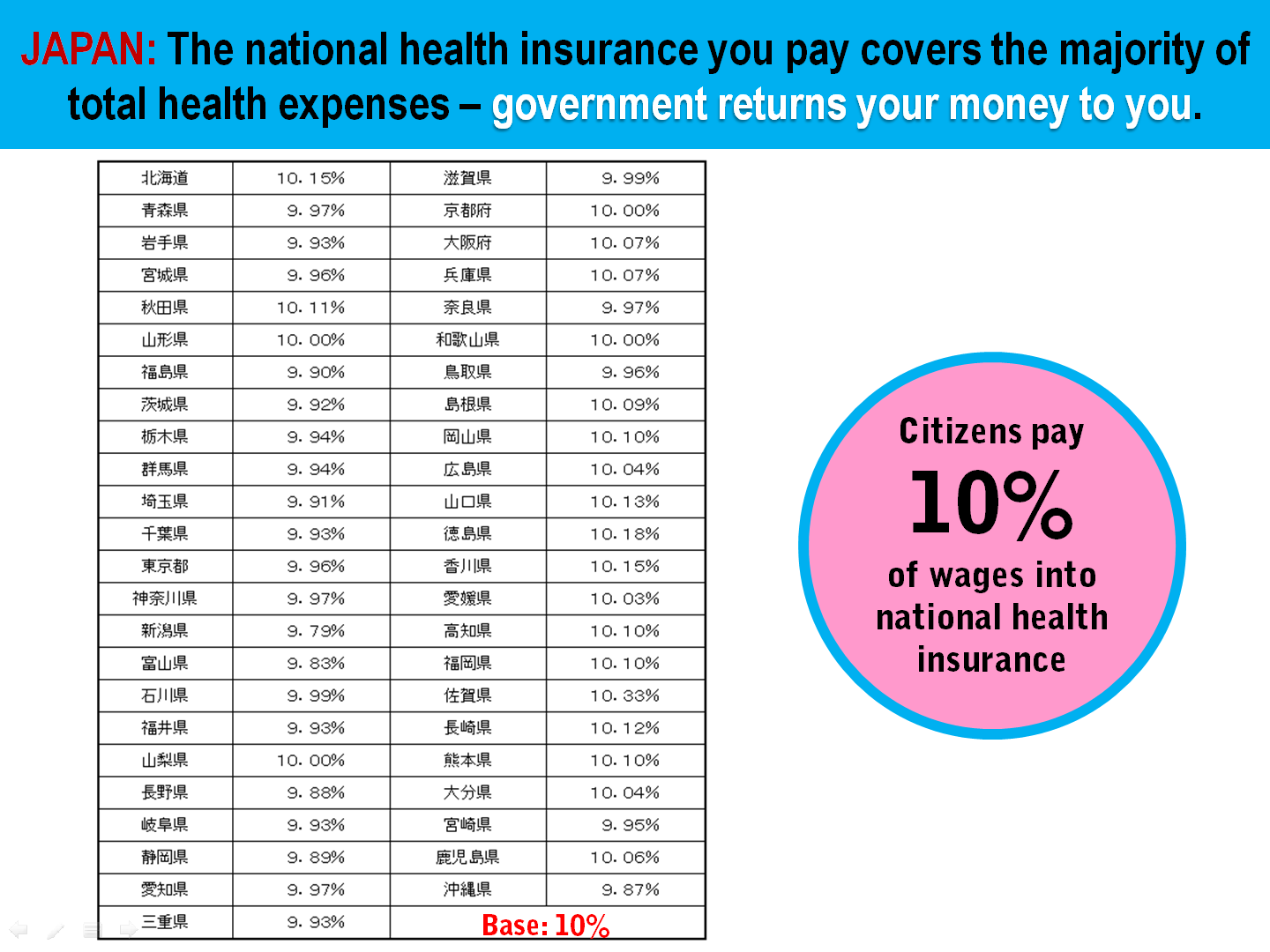 5 Japan Health Insurance Contribution Rate vs Total Expenditure.png