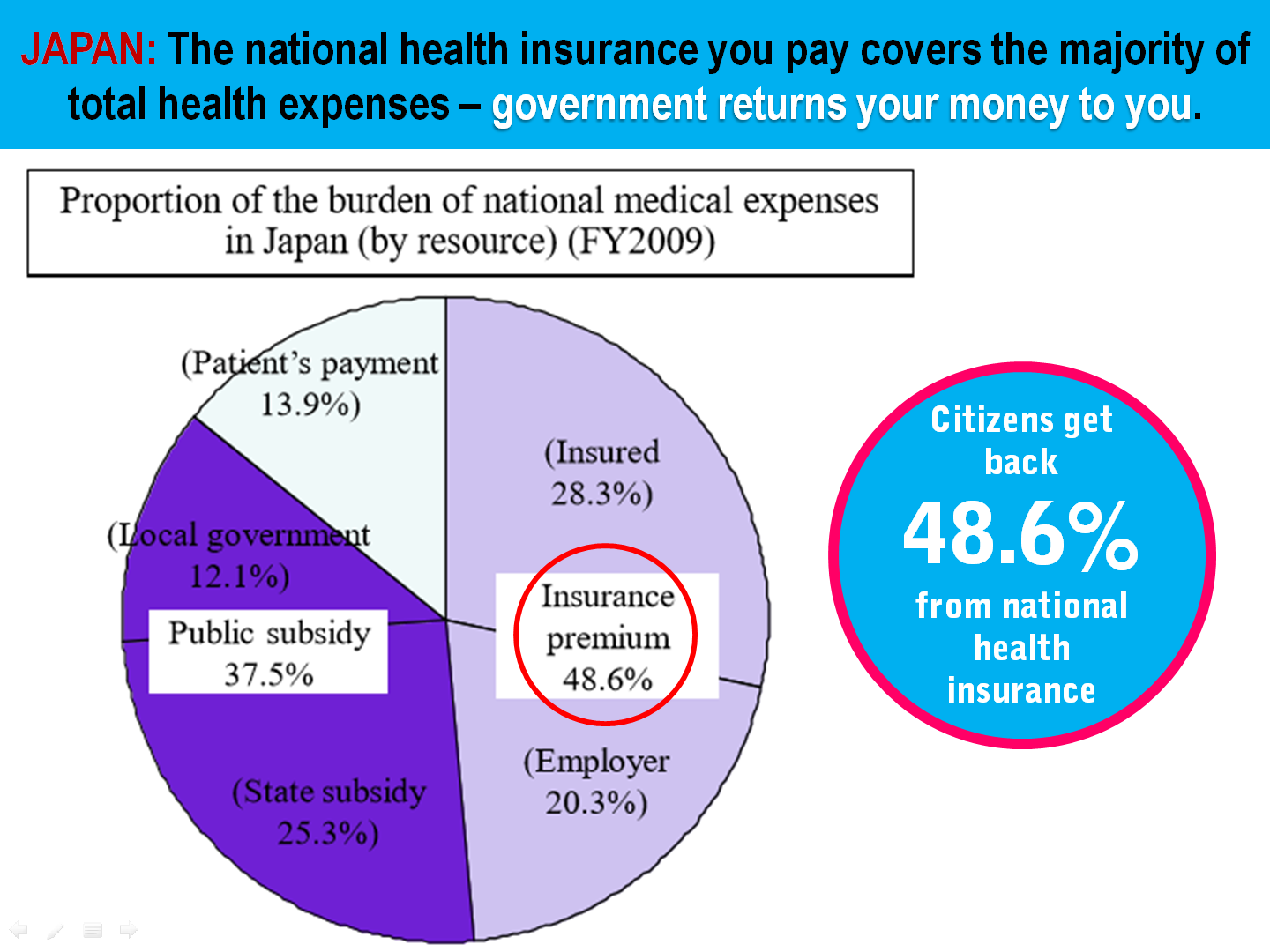 6 Japan Health Insurance Contribution Rate vs Total Expenditure.png