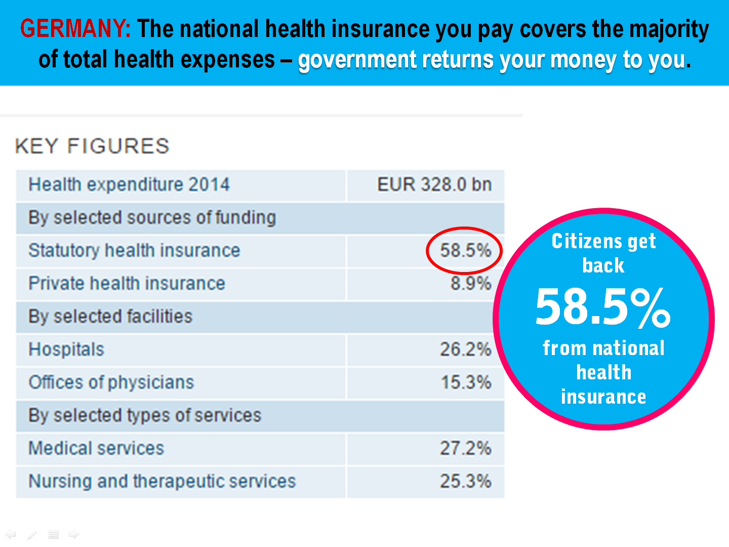8 Germany Health Insurance Contribution Rate vs Total Expenditure.png