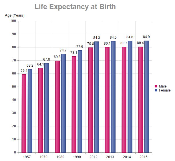Singapore Life Expectancy at Birth