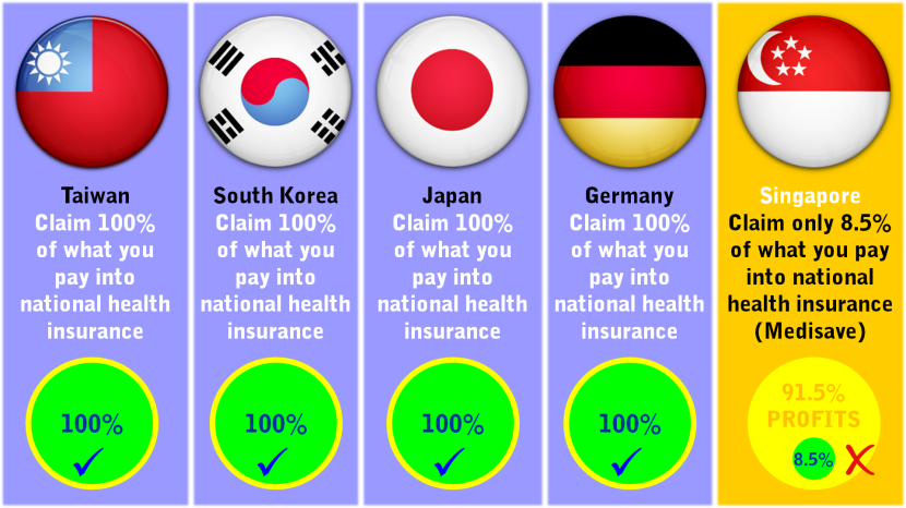 Taiwan South Korea Japan Germany Singapore Health Insurance Claims vs Pay.png