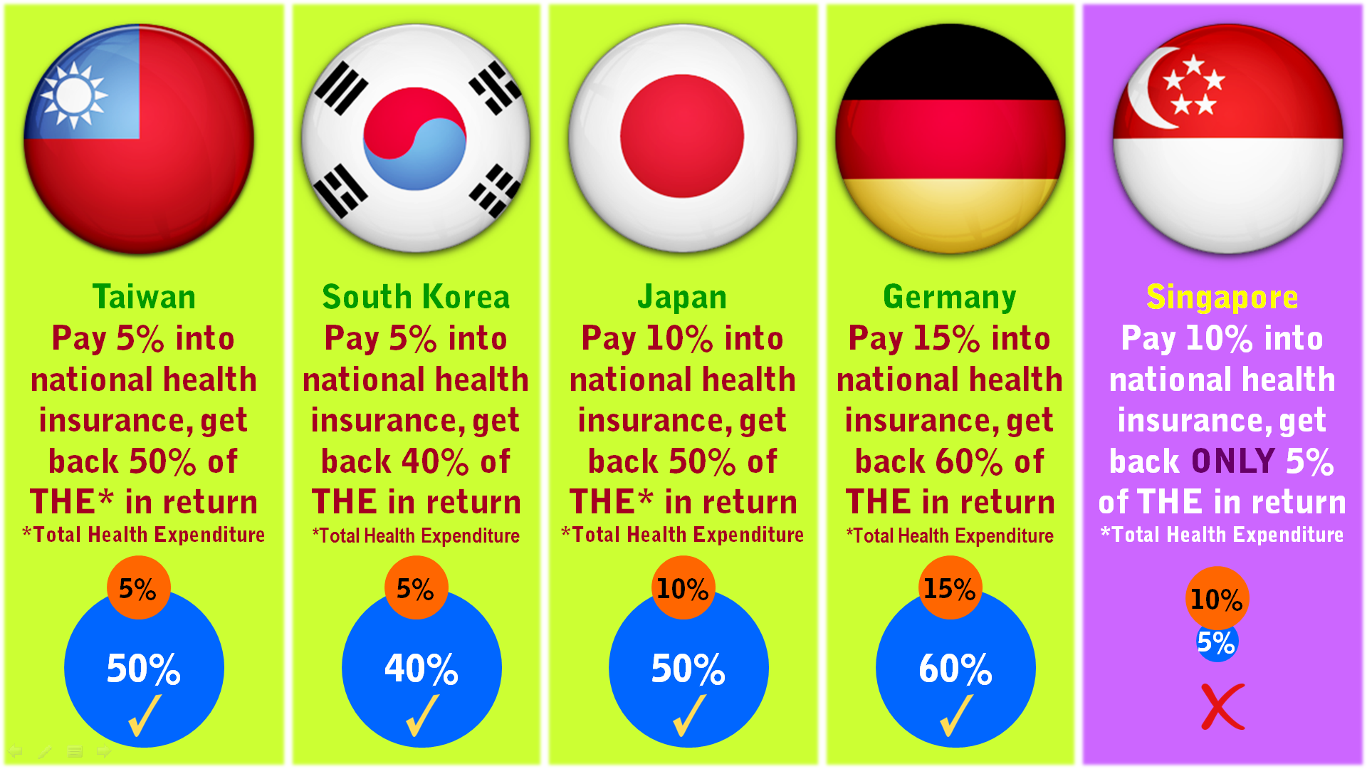 Taiwan South Korea Japan Germany Singapore Health Insurance Premium vs Expenditure.png
