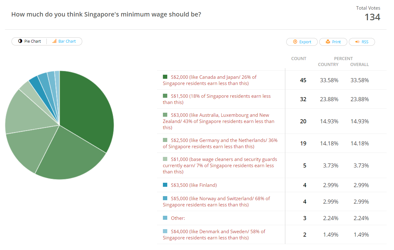 How much should minimum wage in Singapore be.png