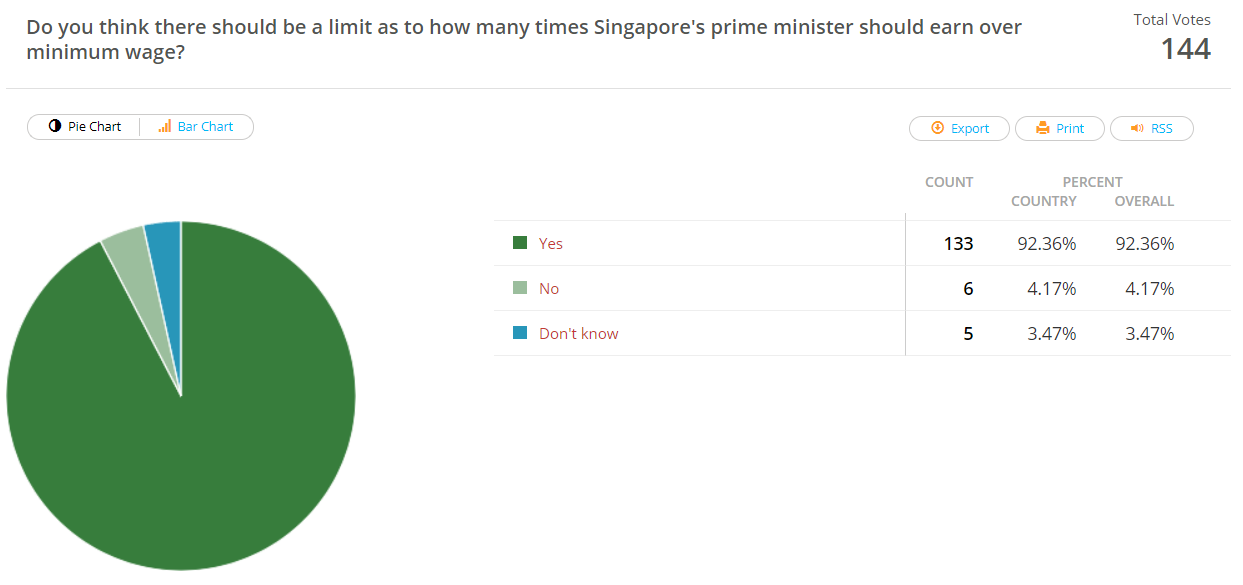 Should there be limit on how much Singapore prime minister should earn over minimum wage