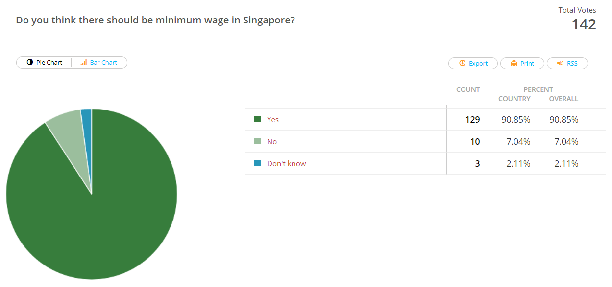 Should there be minimum wage in Singapore.png